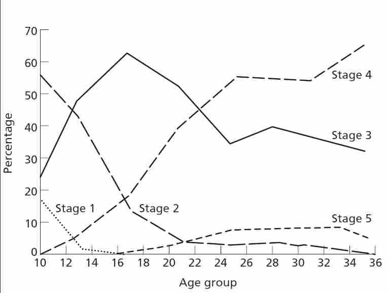 Graph copyright © 1983 University of Chicago Press