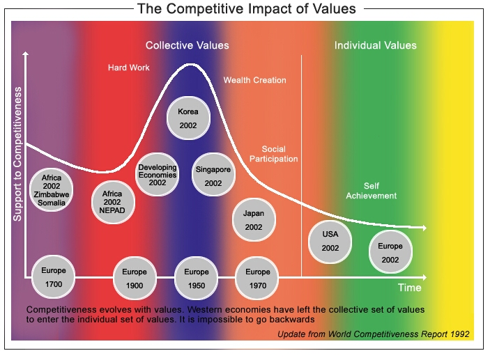 Competitiveness Values
