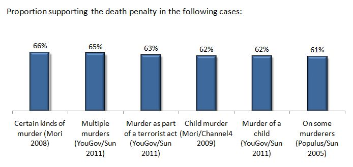 Summary of UK public opinion polls 2005-2011 for restoration of the death penalty in the UK - graphic copyright © 2013 Leo Barasi