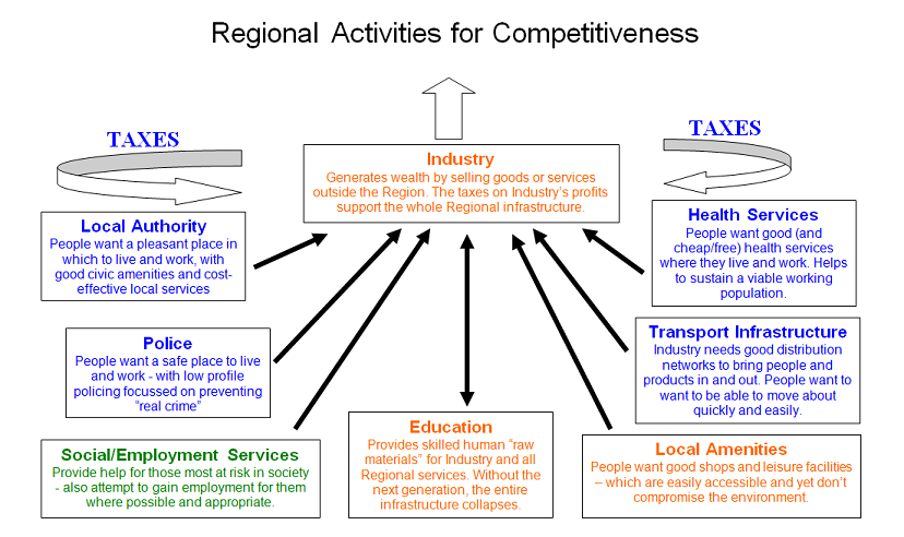 The Henley Model of Regional Competitiveness is a Functionalist approach to how society works
