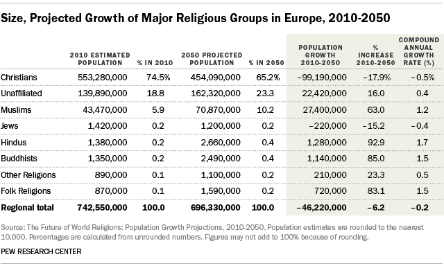 Pew Population April 2015