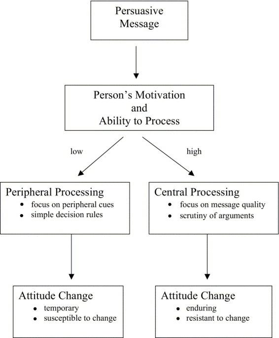 Elaboration Likelihood Model - graphic copyright © 2007 Elsevier BV