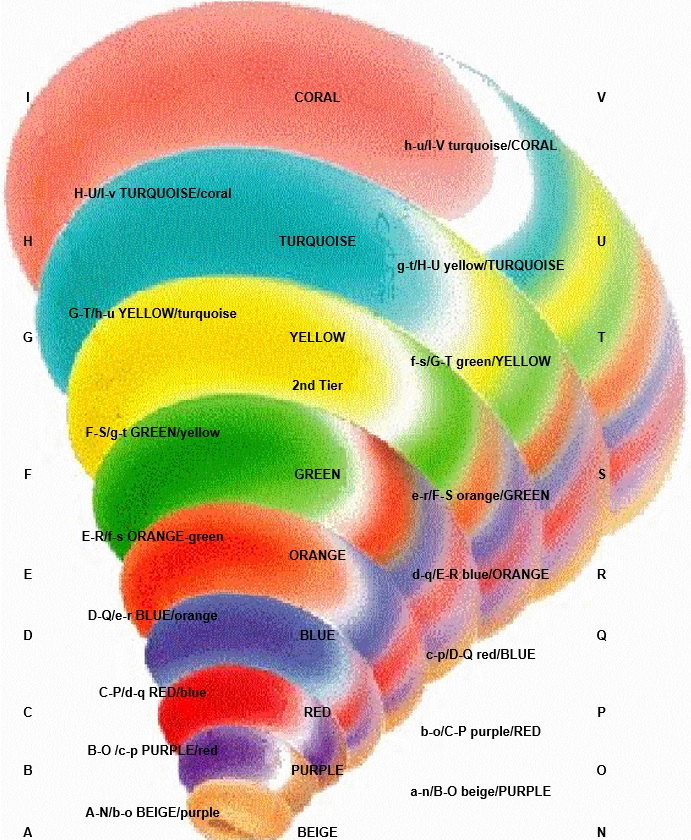 The full Gravesian model, including transitional states and the hypothetical 9th level - 'Spiral Balloon' copyright © 1996 NVC Inc