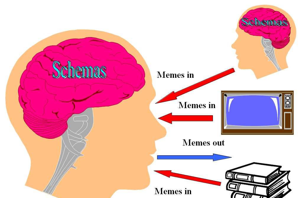 Schemas & Memes - Keith E Rice's Integrated SocioPsychology Blog ...