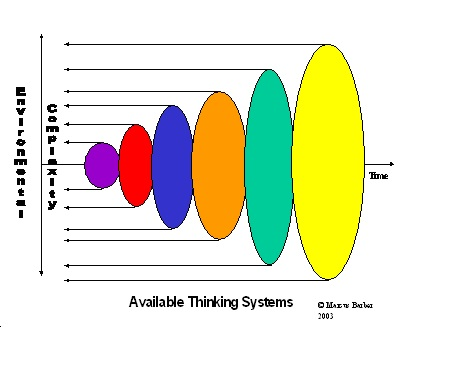 Value Systems - Complexity