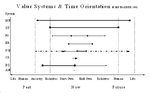Value Systems - Time