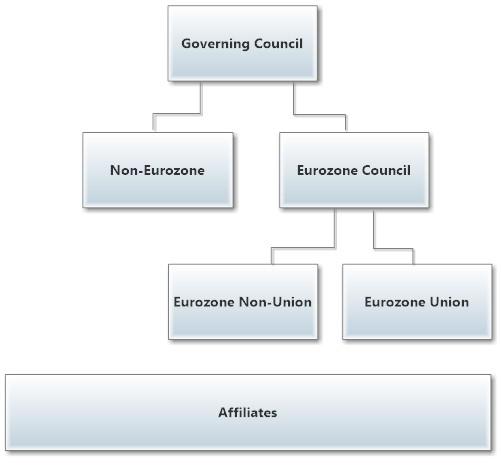 Reformed EU Structure2