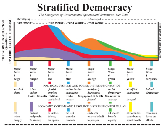 Stratified Democracy