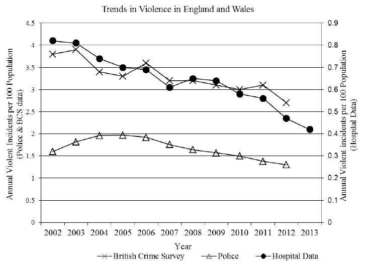 Graphic copyright © 2014 Cardiff University Violence & Society Research Group