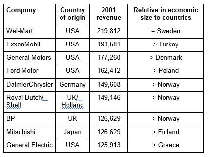 2001-country-tnc-comparison